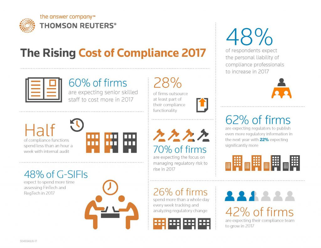 Cost of Compliance 2017