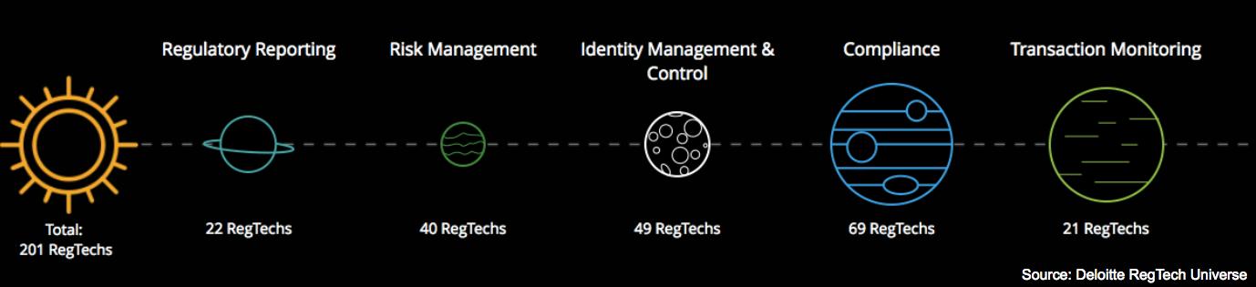 Regtech Universe Deloitte