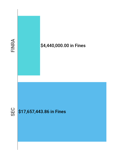 Financial Enforcement Action Summary