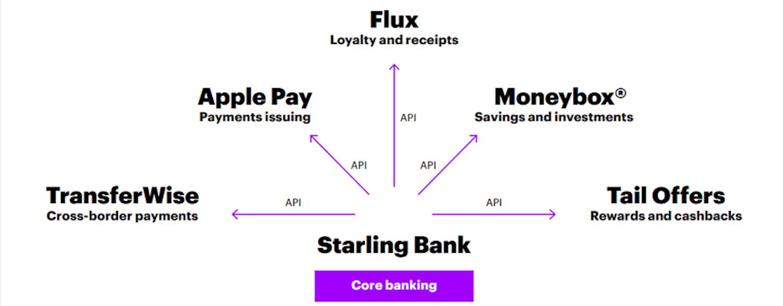 Open-Platform-Banking-Starling