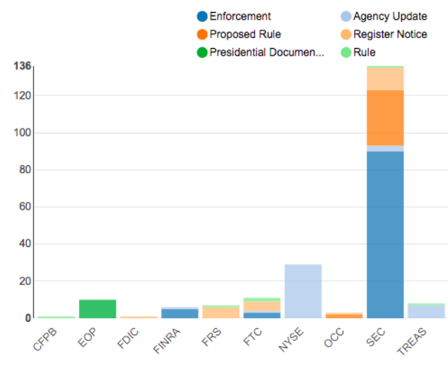Federal Agency Activity Summary