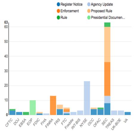 Regulatory Agency Updates | Week Of November 12 To 19