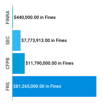 Financial Enforcement Actions | Week Of November 18 To 23