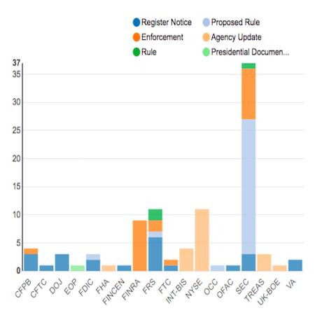 Regulatory Agency Updates | Week Of November 19 To 26