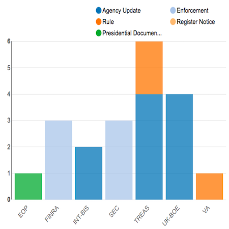 Regulatory Agency Updates | Week Of Jan 14 To Jan 21