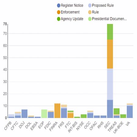 Regulatory Agency Updates | Week Of Feb 11 To Feb 18