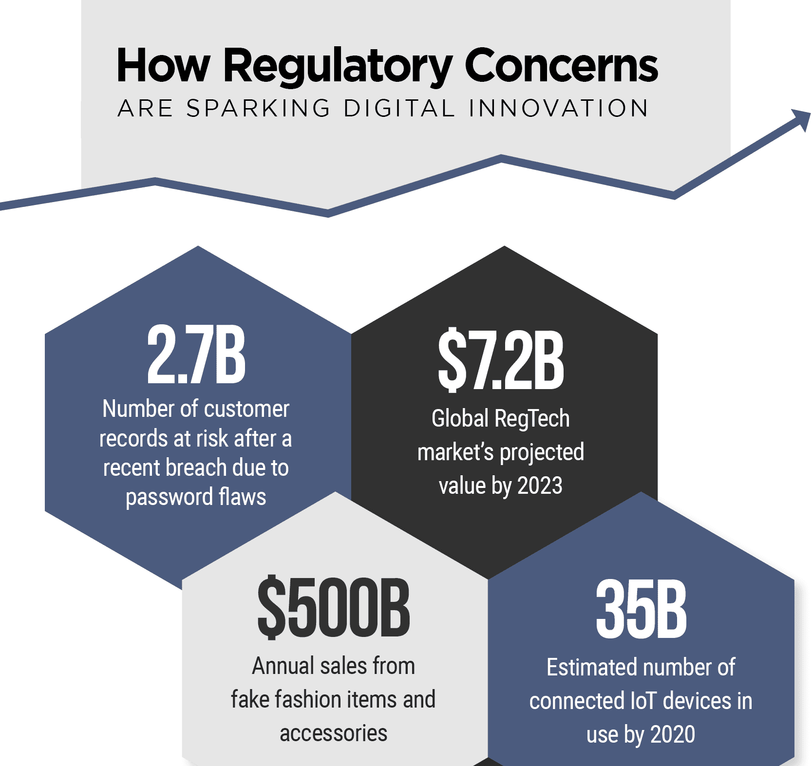 How Regulatory Concerns Are Sparking Digital Innovation