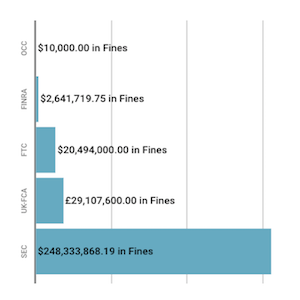 Financial Enforcement Action Summary | March 2019