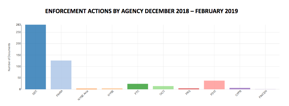 Enforcement Actions by Agency December 2018 - February 2019