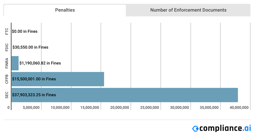 Financial Enforcement Action Summary   January 2019