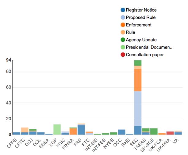 Regulatory Agency Updates | Week of Apr 01 - Apr 08