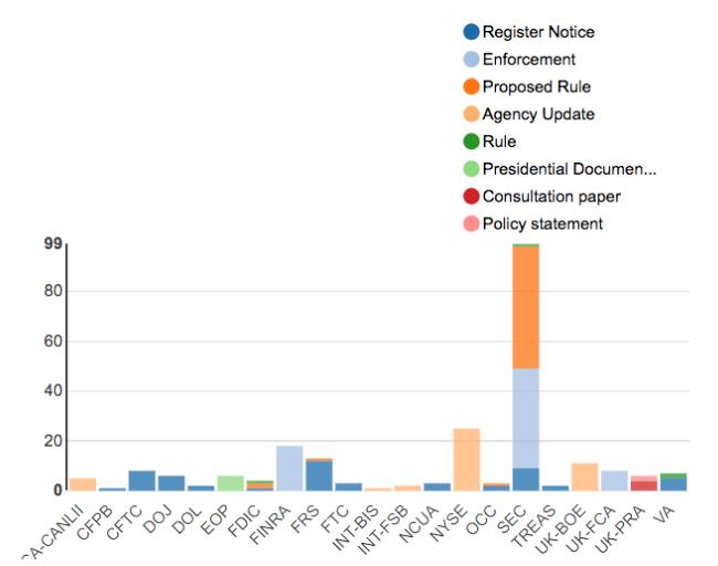 Regulatory Agency Updates | Week of Apr 08 - Apr 15