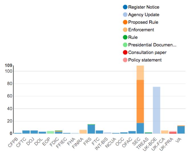 Regulatory Agency Updates | Week of Apr 15 - Apr 22