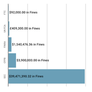 Financial Enforcement Action Summary May 2019