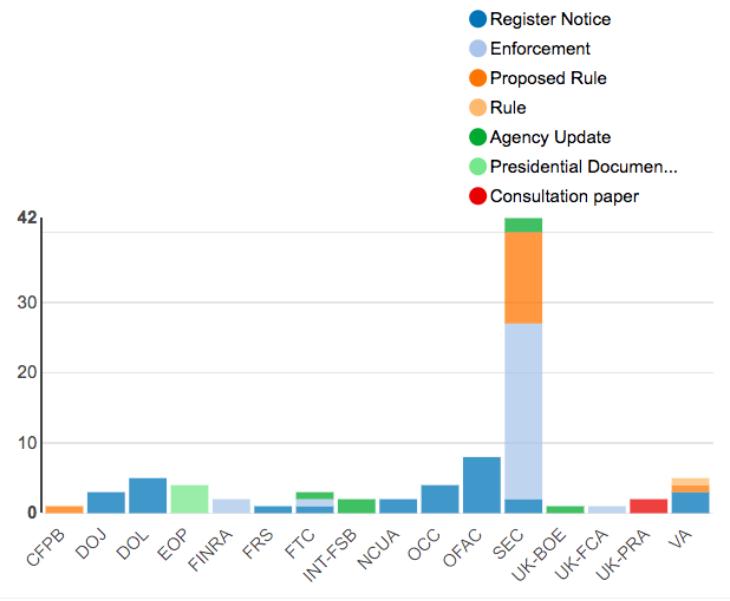 Regulatory Agency Updates | Week of May 20 - May 27