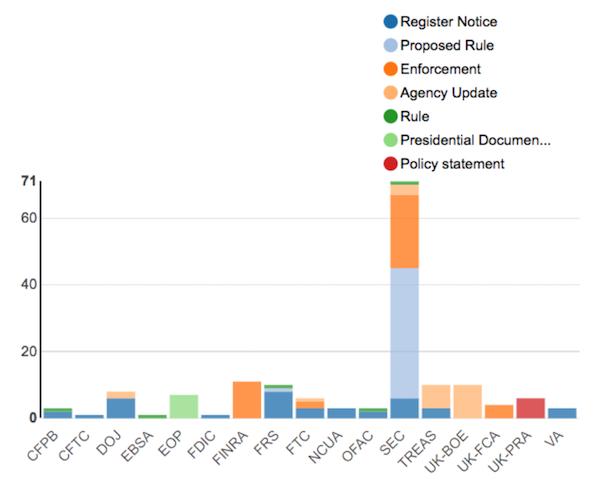 Regulatory Agency Updates | Week of June 10 - June 17