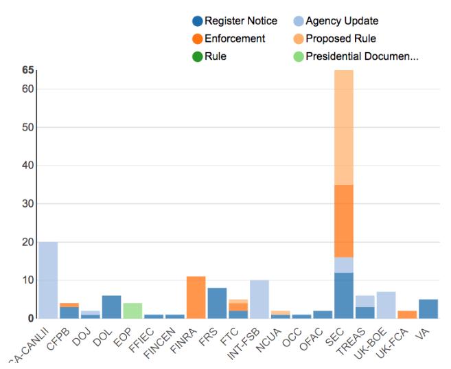 Regulatory Agency Updates | Week of May 27 - June 03