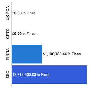Financial Enforcement Actions | Week of June 30 to July 05