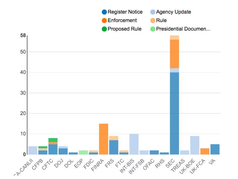 Regulatory Agency Updates | Week of July 01 - July 08