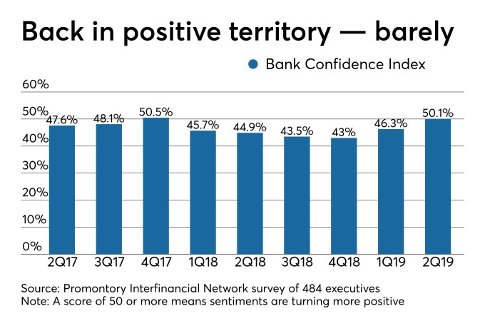 Bankers turn curiously optimistic about the economy