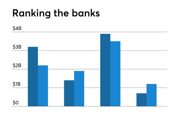 Community Banks with the Highest Returns on Average Assets