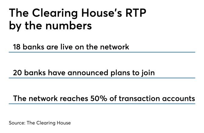15 community banks join The Clearing House's real-time payments network