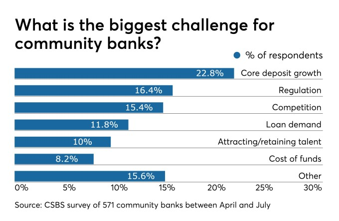 Are small banks doing enough to counter margin pressure?