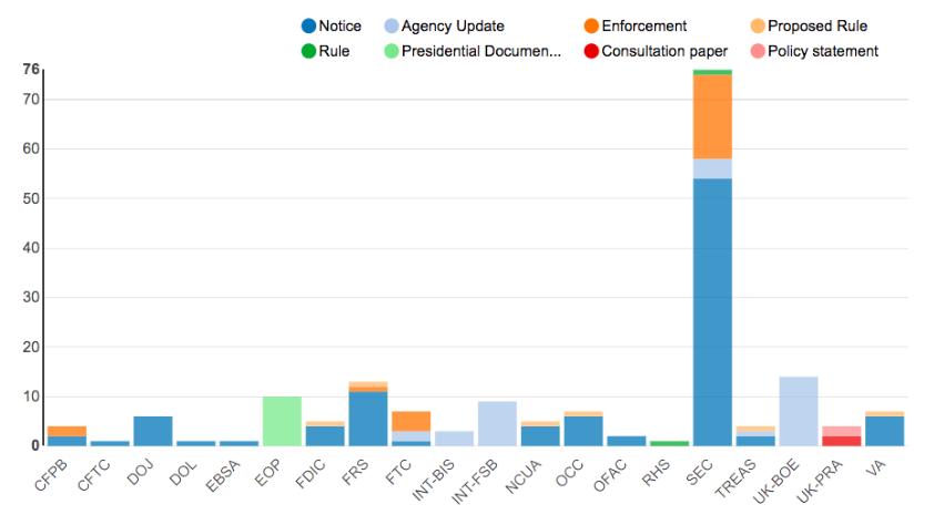 Regulatory Agency Updates | Week of Oct 14 - Oct 21