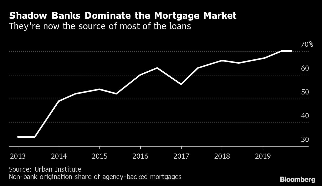 $11 trillion U.S. mortgage market has a shadowy new player
