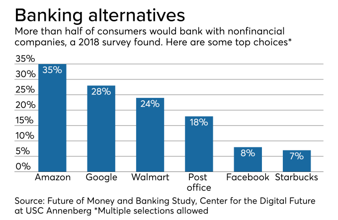 Challenger banks bet public trusts them more than Google