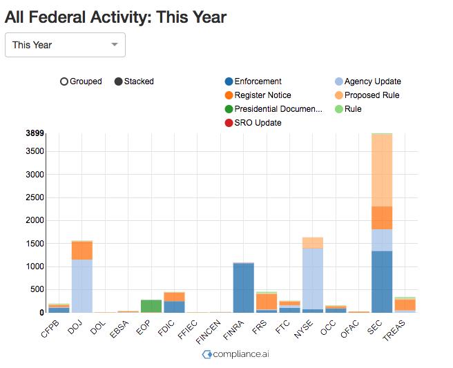 federalActivityGraph