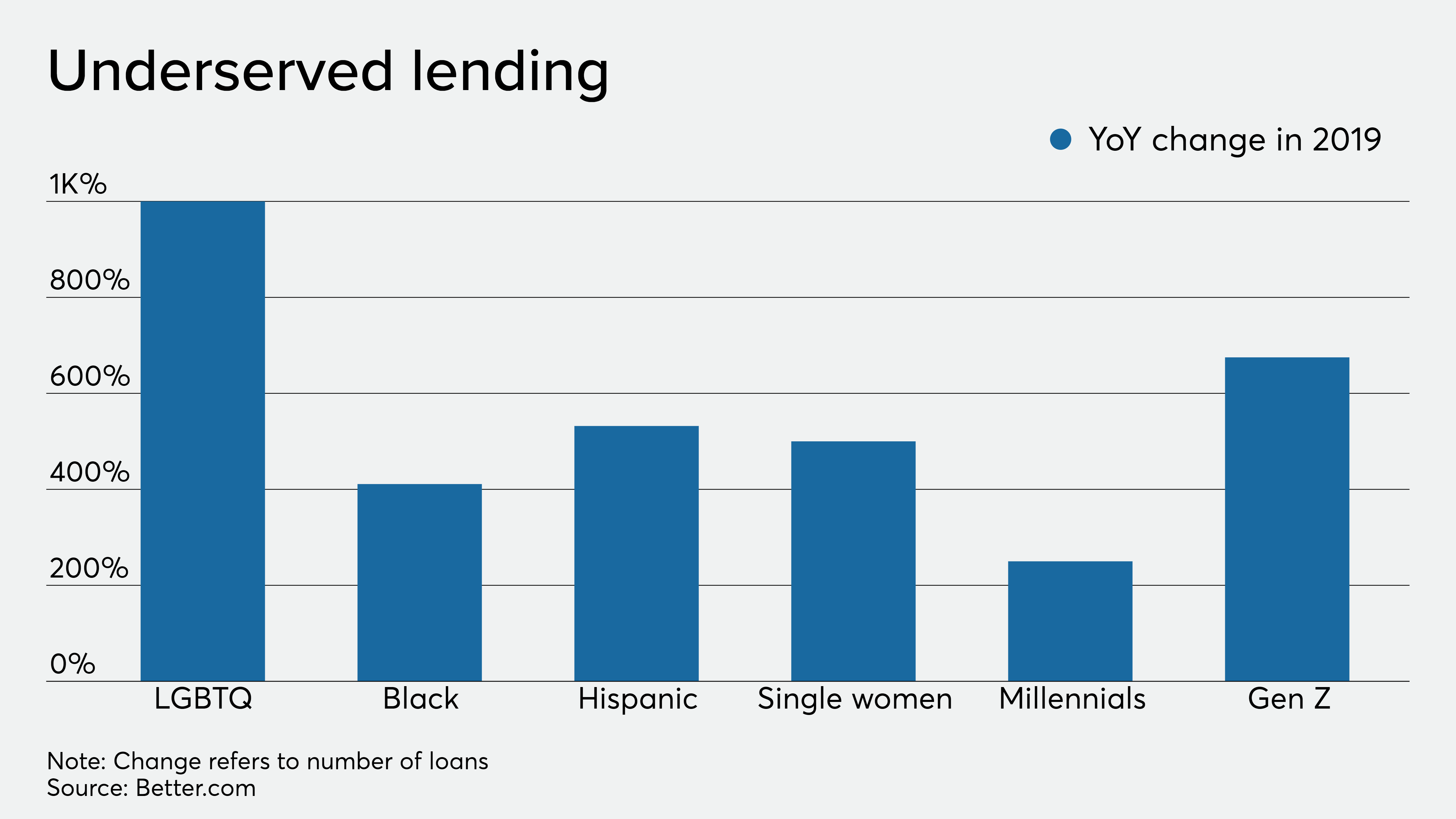 Rise of fintech spurs surge in loans to underserved groups- Better.com