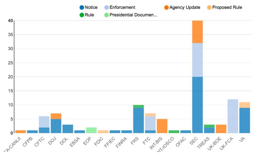 Agency Report February 10-17