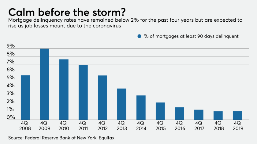 Is mortgage industry equipped to implement Washington's forbearance plan