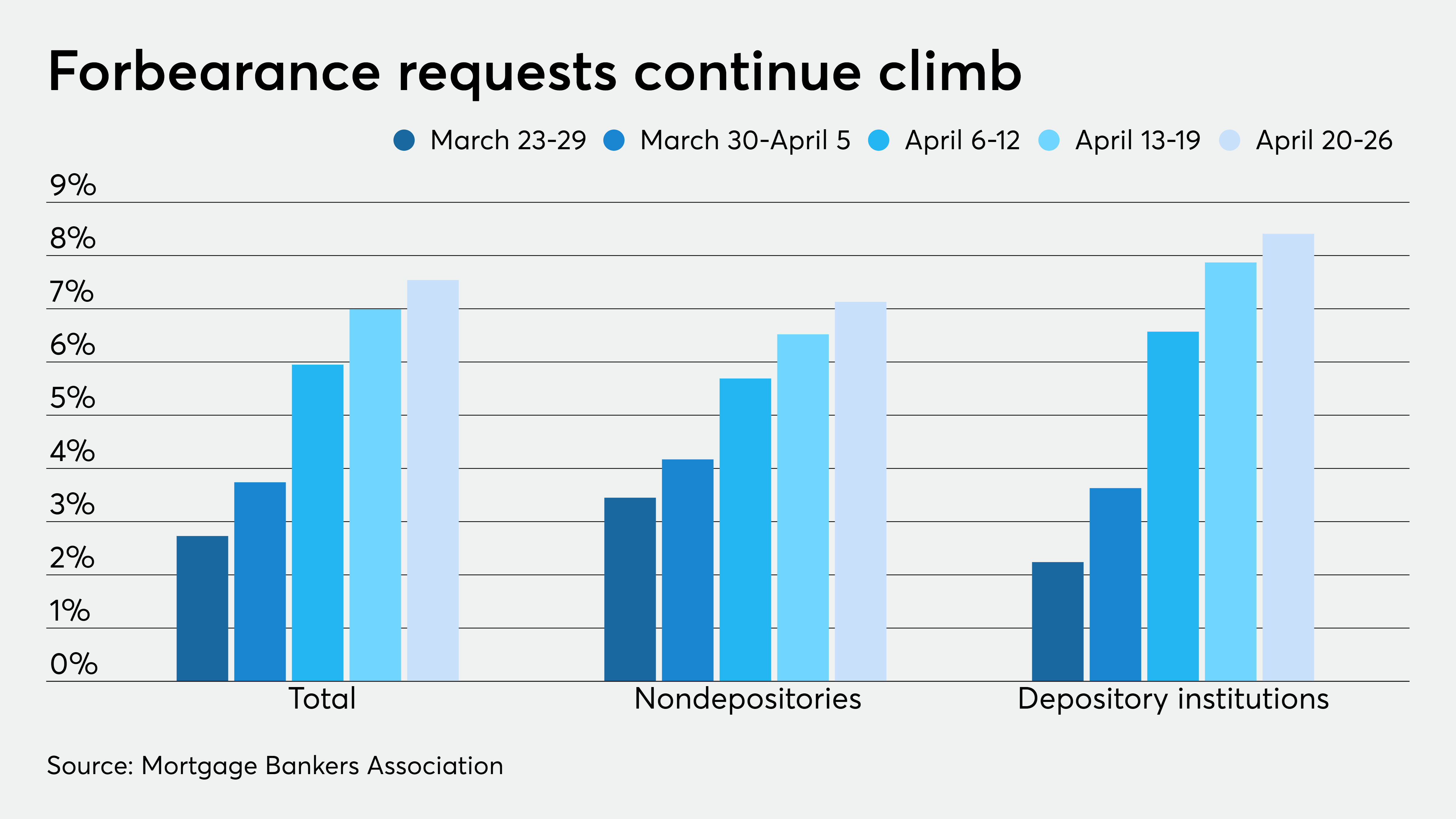 Distressed job market pushes mortgage forbearance requests higher