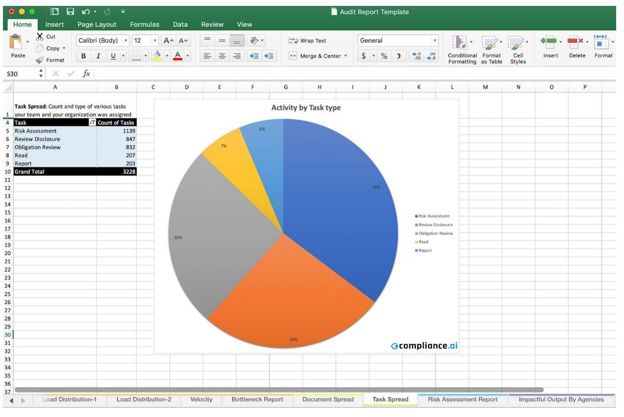 Task Report Template