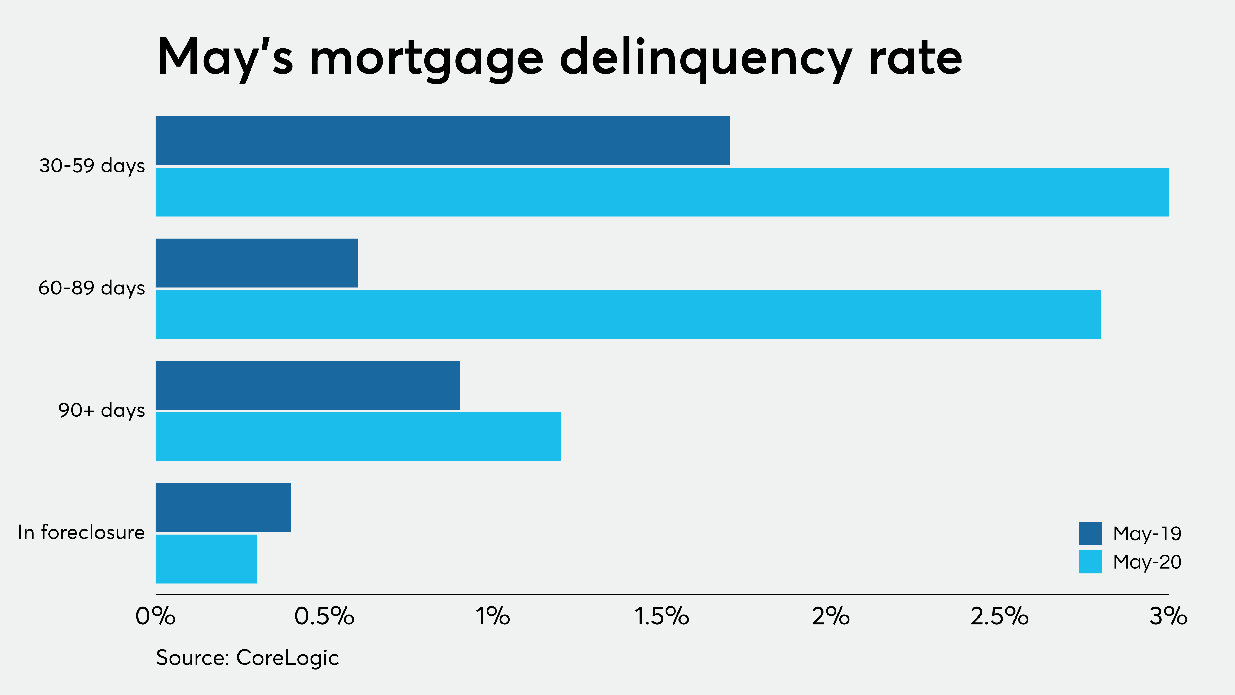 Serious delinquencies will soar in 2021 without more borrower aid