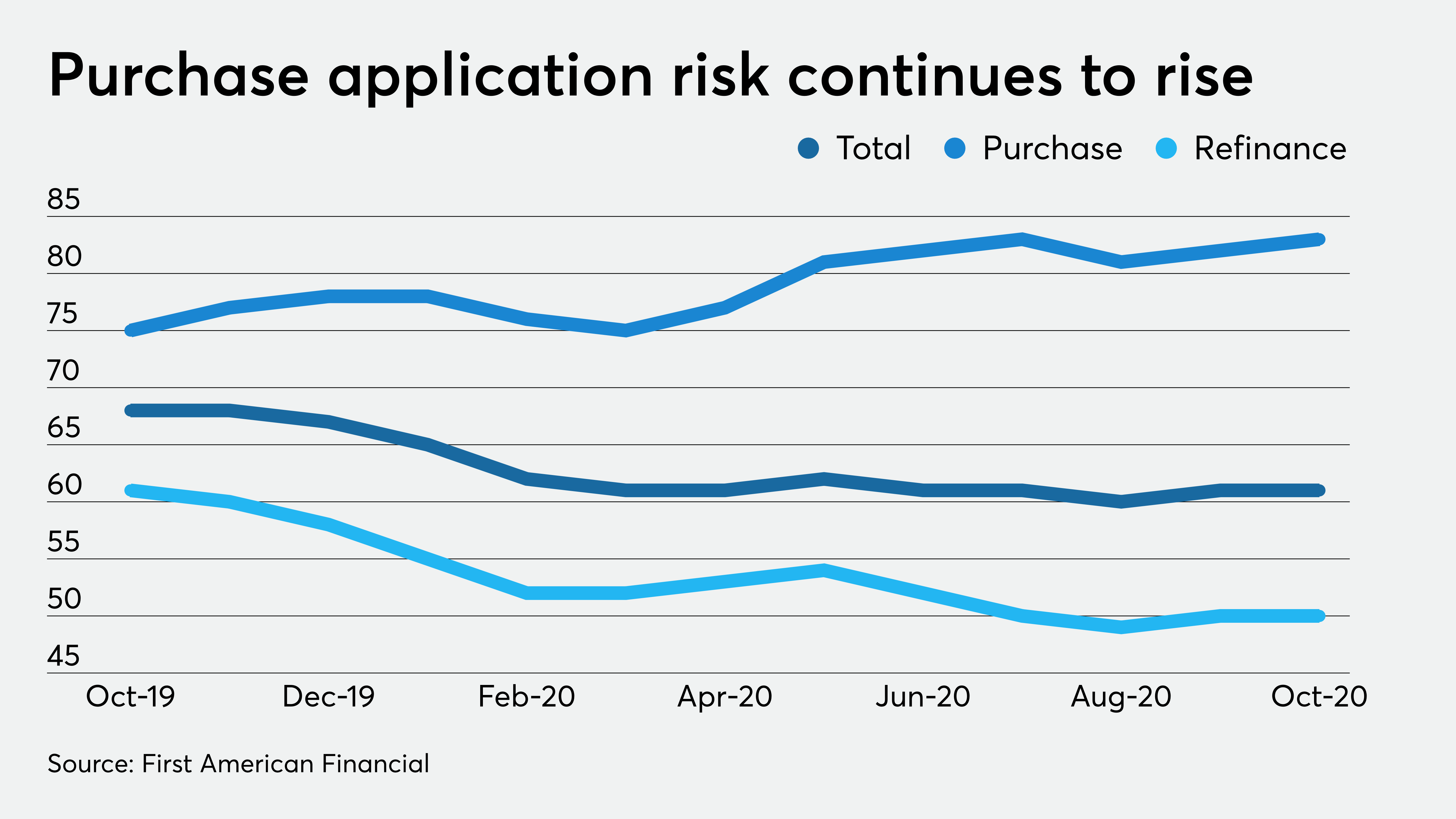 Purchase mortgage defect risk rises again amid a hot housing market